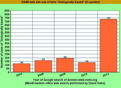"""2012: Graph of NAMI web site use of """"biologically-based"""" phrase"""